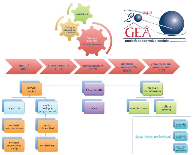 organigramma-gea